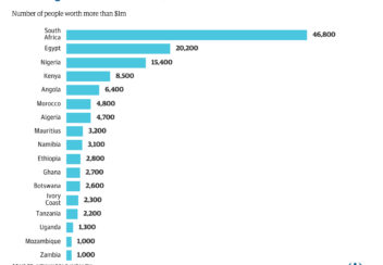 africa-s-high-net-worth-individuals-2014